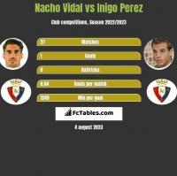 Nacho Vidal vs Inigo Perez h2h player stats