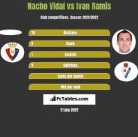 Nacho Vidal vs Ivan Ramis h2h player stats
