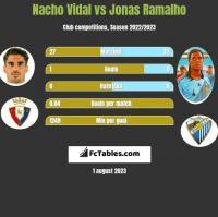Nacho Vidal vs Jonas Ramalho h2h player stats