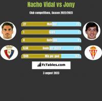 Nacho Vidal vs Jony h2h player stats
