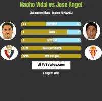 Nacho Vidal vs Jose Angel h2h player stats
