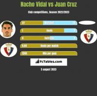 Nacho Vidal vs Juan Cruz h2h player stats