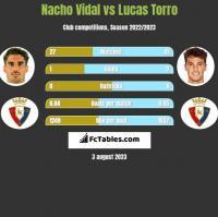 Nacho Vidal vs Lucas Torro h2h player stats