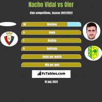 Nacho Vidal vs Oier h2h player stats