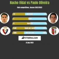 Nacho Vidal vs Paulo Oliveira h2h player stats