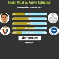 Nacho Vidal vs Pervis Estupinan h2h player stats
