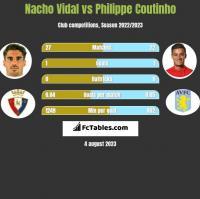 Nacho Vidal vs Philippe Coutinho h2h player stats