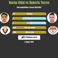 Nacho Vidal vs Roberto Torres h2h player stats
