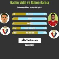 Nacho Vidal vs Ruben Garcia h2h player stats