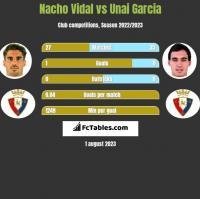 Nacho Vidal vs Unai Garcia h2h player stats