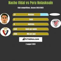 Nacho Vidal vs Peru Nolaskoain h2h player stats