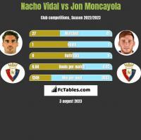 Nacho Vidal vs Jon Moncayola h2h player stats
