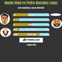 Nacho Vidal vs Pedro Gonzales Lopez h2h player stats