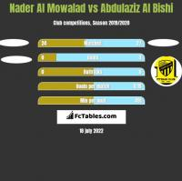 Nader Al Mowalad vs Abdulaziz Al Bishi h2h player stats