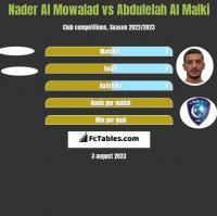 Nader Al Mowalad vs Abdulelah Al Malki h2h player stats