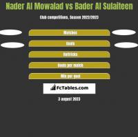 Nader Al Mowalad vs Bader Al Sulaiteen h2h player stats