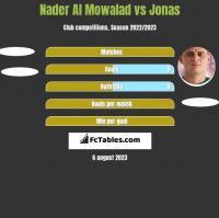 Nader Al Mowalad vs Jonas h2h player stats