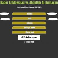 Nader Al Mowalad vs Abdullah Al-Humayan h2h player stats
