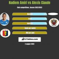 Nadiem Amiri vs Alexis Claude h2h player stats