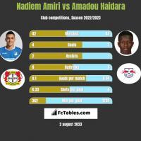 Nadiem Amiri vs Amadou Haidara h2h player stats