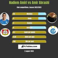 Nadiem Amiri vs Amir Abrashi h2h player stats