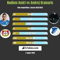 Nadiem Amiri vs Andrej Kramaric h2h player stats