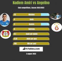 Nadiem Amiri vs Angelino h2h player stats