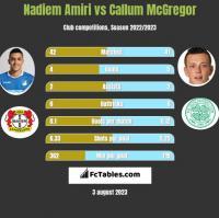 Nadiem Amiri vs Callum McGregor h2h player stats