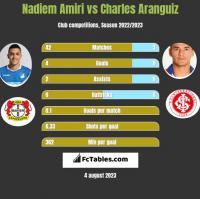 Nadiem Amiri vs Charles Aranguiz h2h player stats