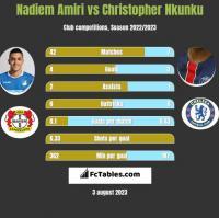 Nadiem Amiri vs Christopher Nkunku h2h player stats