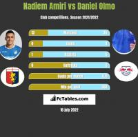Nadiem Amiri vs Daniel Olmo h2h player stats