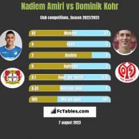 Nadiem Amiri vs Dominik Kohr h2h player stats