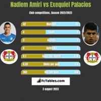 Nadiem Amiri vs Exequiel Palacios h2h player stats