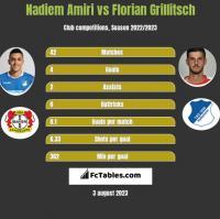 Nadiem Amiri vs Florian Grillitsch h2h player stats
