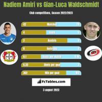 Nadiem Amiri vs Gian-Luca Waldschmidt h2h player stats
