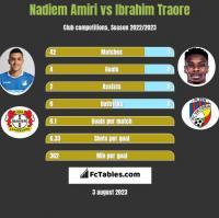 Nadiem Amiri vs Ibrahim Traore h2h player stats