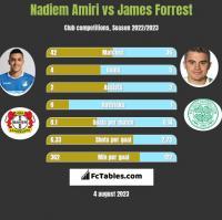 Nadiem Amiri vs James Forrest h2h player stats