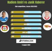 Nadiem Amiri vs Janik Haberer h2h player stats