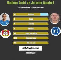 Nadiem Amiri vs Jerome Gondorf h2h player stats