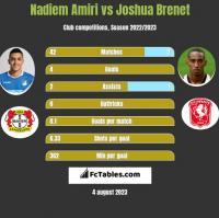 Nadiem Amiri vs Joshua Brenet h2h player stats