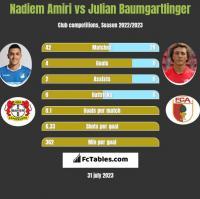 Nadiem Amiri vs Julian Baumgartlinger h2h player stats