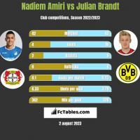 Nadiem Amiri vs Julian Brandt h2h player stats