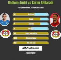 Nadiem Amiri vs Karim Bellarabi h2h player stats
