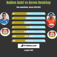Nadiem Amiri vs Kerem Demirbay h2h player stats