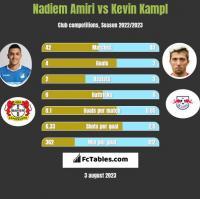 Nadiem Amiri vs Kevin Kampl h2h player stats