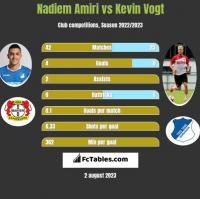 Nadiem Amiri vs Kevin Vogt h2h player stats