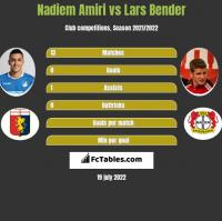 Nadiem Amiri vs Lars Bender h2h player stats