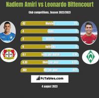 Nadiem Amiri vs Leonardo Bittencourt h2h player stats