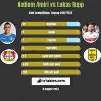 Nadiem Amiri vs Lukas Rupp h2h player stats
