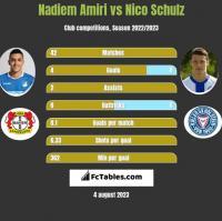 Nadiem Amiri vs Nico Schulz h2h player stats
